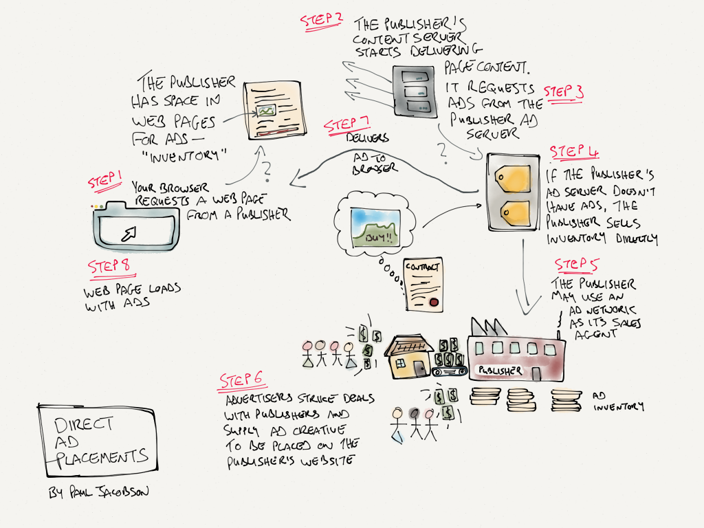 A simplified explanation of a more traditional ad placement process.