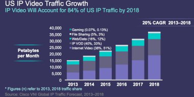 cisco-global-video-consumption-2018