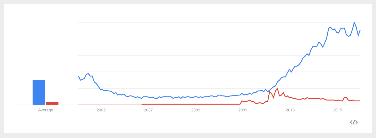 Google_Trends_-_Web_Search_interest__ad_blocker__do_not_track_-_Worldwide__2004_-_present