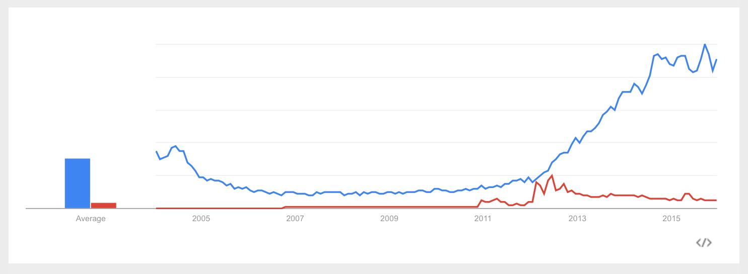Google_Trends_-_Web_Search_interest__ad_blocker__do_not_track_-_Worldwide__2004_-_present