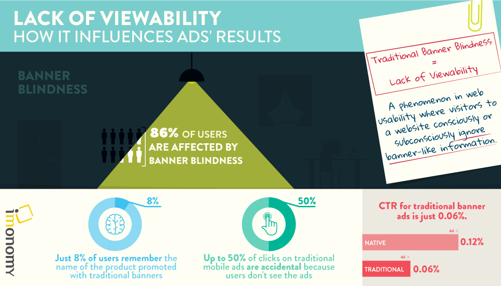 Viewability infographic