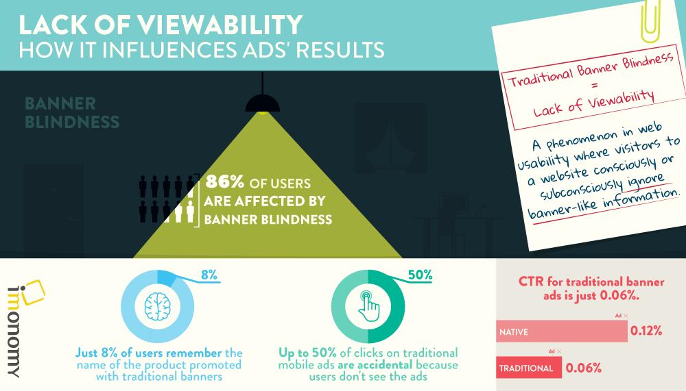 Viewability infographic