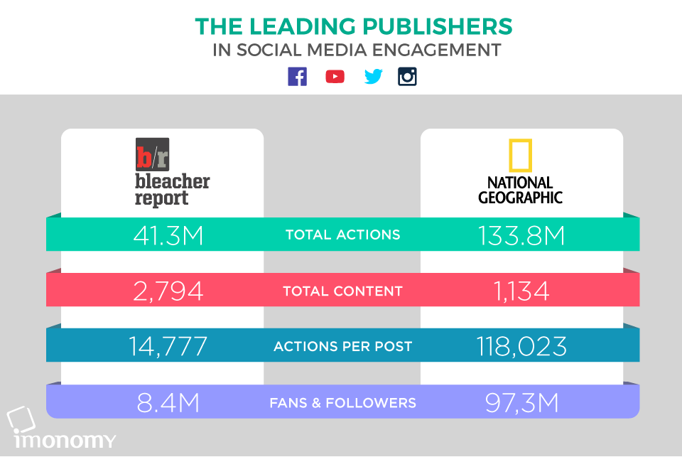Premium publisher infographic