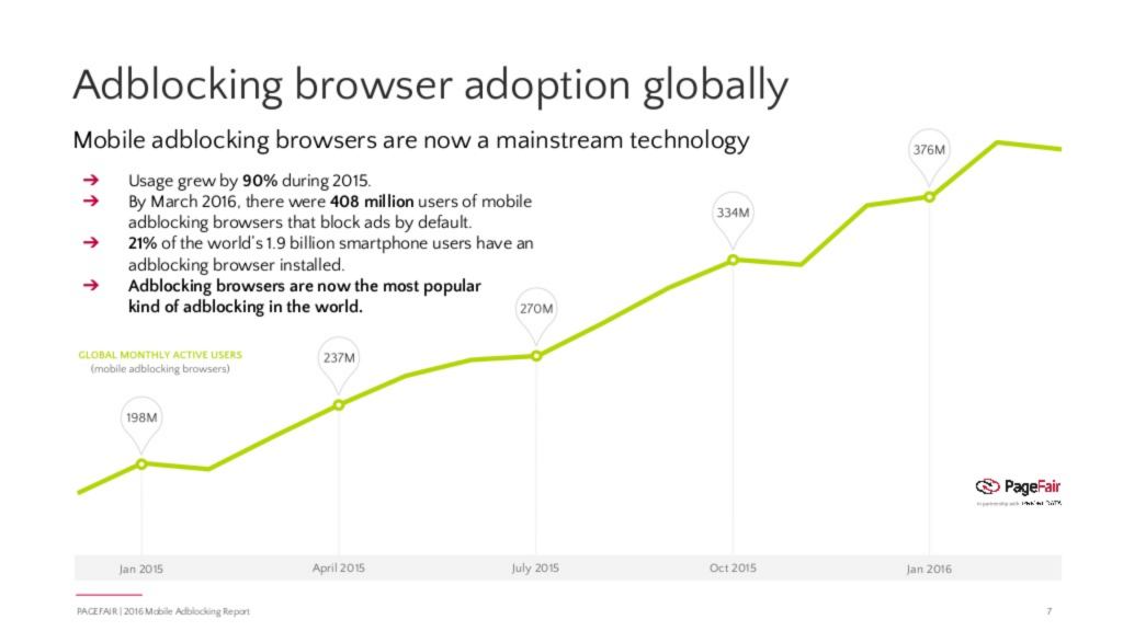 ad blocking browser adoption