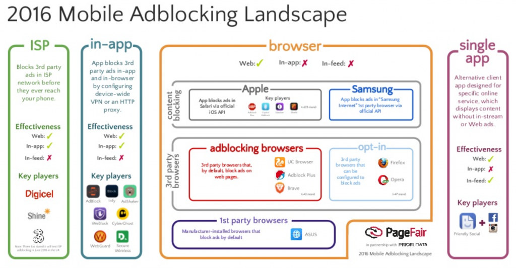 2016 mobile ad blocking landscape