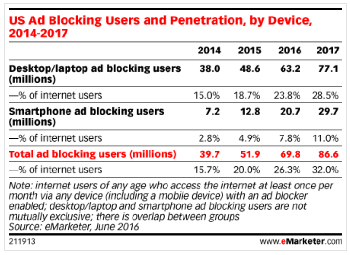 us ad blocking users and penetration