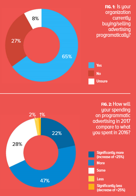 mobile programmatic advertising graph
