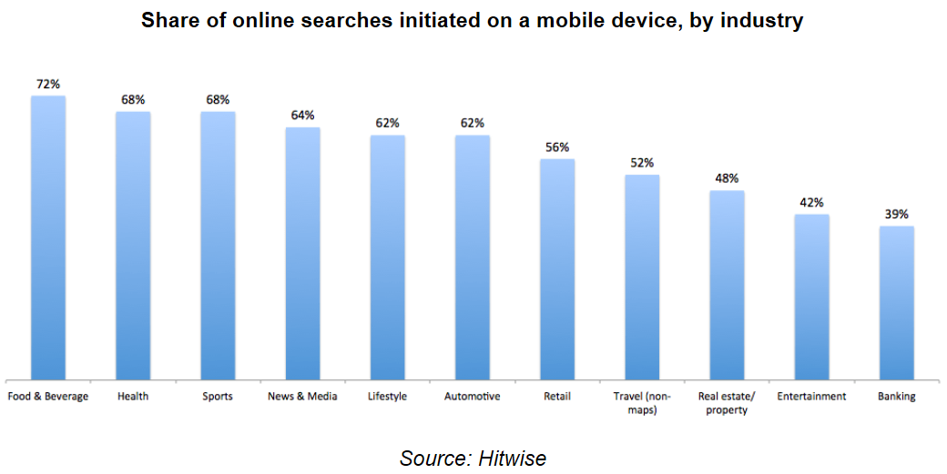 share of searches from mobile
