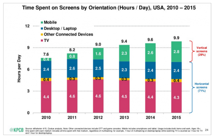 Time spent on screens by orientation