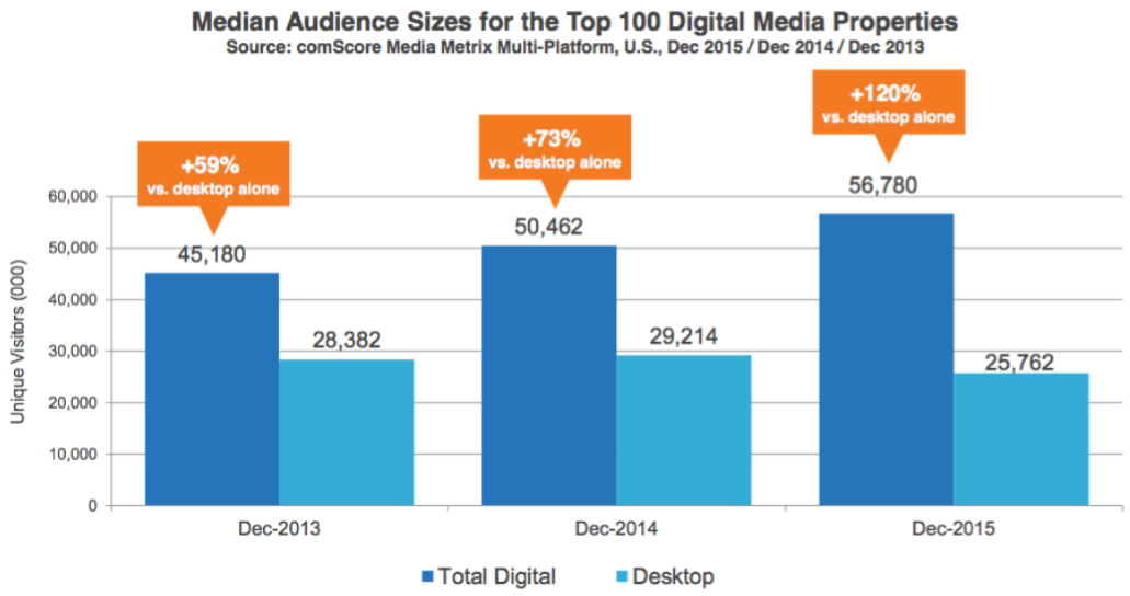 audience size of top 100 digital media properties