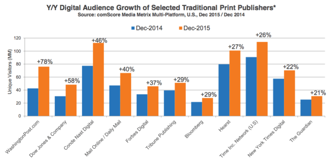 digital audience growth