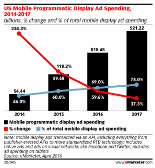 us mobile programmatic spending